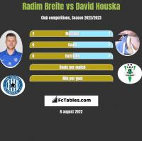 Radim Breite vs David Houska h2h player stats