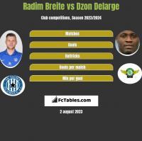 Radim Breite vs Dzon Delarge h2h player stats