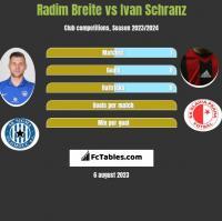 Radim Breite vs Ivan Schranz h2h player stats