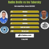 Radim Breite vs Ivo Taborsky h2h player stats