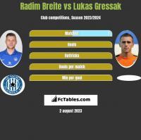 Radim Breite vs Lukas Gressak h2h player stats