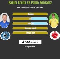 Radim Breite vs Pablo Gonzalez h2h player stats