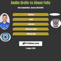 Radim Breite vs Simon Falta h2h player stats