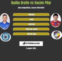 Radim Breite vs Vaclav Pilar h2h player stats