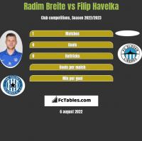 Radim Breite vs Filip Havelka h2h player stats