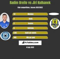 Radim Breite vs Jiri Kulhanek h2h player stats