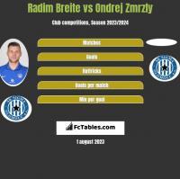 Radim Breite vs Ondrej Zmrzly h2h player stats