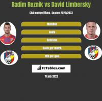 Radim Reznik vs David Limbersky h2h player stats
