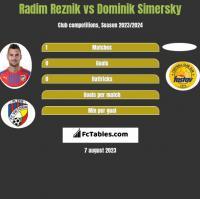 Radim Reznik vs Dominik Simersky h2h player stats