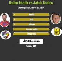 Radim Reznik vs Jakub Brabec h2h player stats