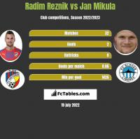 Radim Reznik vs Jan Mikula h2h player stats