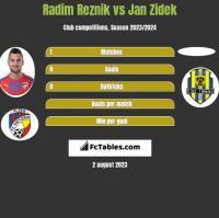 Radim Reznik vs Jan Zidek h2h player stats