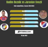 Radim Reznik vs Jaroslav Svozil h2h player stats