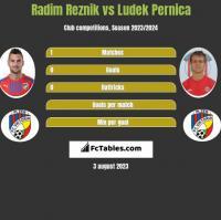 Radim Reznik vs Ludek Pernica h2h player stats