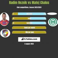 Radim Reznik vs Matej Chalus h2h player stats