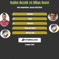 Radim Reznik vs Milan Havel h2h player stats