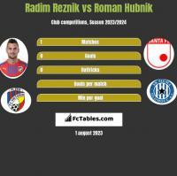 Radim Reznik vs Roman Hubnik h2h player stats
