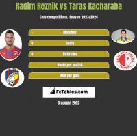 Radim Reznik vs Taras Kacharaba h2h player stats
