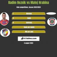 Radim Reznik vs Matej Hrabina h2h player stats