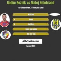 Radim Reznik vs Matej Helebrand h2h player stats