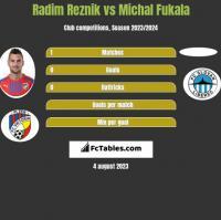 Radim Reznik vs Michal Fukala h2h player stats
