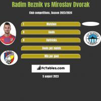Radim Reznik vs Miroslav Dvorak h2h player stats