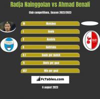 Radja Nainggolan vs Ahmad Benali h2h player stats