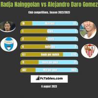 Radja Nainggolan vs Alejandro Daro Gomez h2h player stats