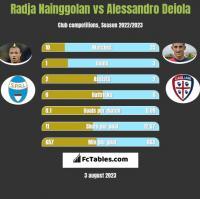 Radja Nainggolan vs Alessandro Deiola h2h player stats