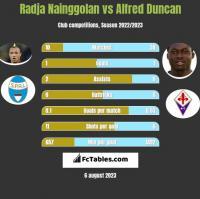 Radja Nainggolan vs Alfred Duncan h2h player stats