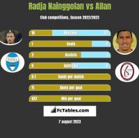 Radja Nainggolan vs Allan h2h player stats