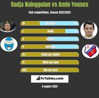 Radja Nainggolan vs Amin Younes h2h player stats