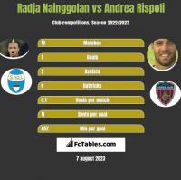 Radja Nainggolan vs Andrea Rispoli h2h player stats