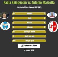 Radja Nainggolan vs Antonio Mazzotta h2h player stats