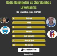 Radja Nainggolan vs Charalambos Lykogiannis h2h player stats