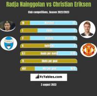 Radja Nainggolan vs Christian Eriksen h2h player stats