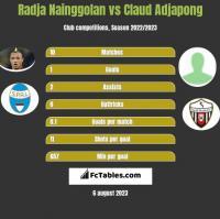 Radja Nainggolan vs Claud Adjapong h2h player stats