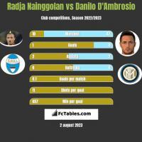Radja Nainggolan vs Danilo D'Ambrosio h2h player stats