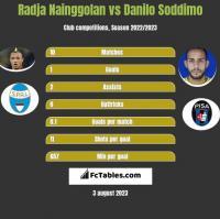 Radja Nainggolan vs Danilo Soddimo h2h player stats
