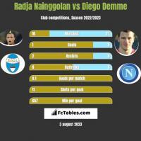Radja Nainggolan vs Diego Demme h2h player stats