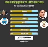 Radja Nainggolan vs Dries Mertens h2h player stats