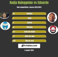 Radja Nainggolan vs Eduardo h2h player stats