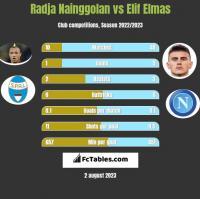 Radja Nainggolan vs Elif Elmas h2h player stats