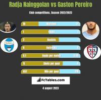Radja Nainggolan vs Gaston Pereiro h2h player stats