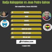 Radja Nainggolan vs Joao Pedro Galvao h2h player stats