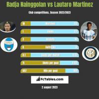 Radja Nainggolan vs Lautaro Martinez h2h player stats