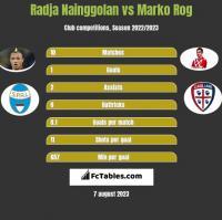 Radja Nainggolan vs Marko Rog h2h player stats