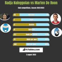 Radja Nainggolan vs Marten De Roon h2h player stats