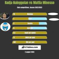 Radja Nainggolan vs Mattia Minesso h2h player stats