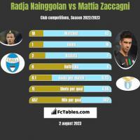 Radja Nainggolan vs Mattia Zaccagni h2h player stats